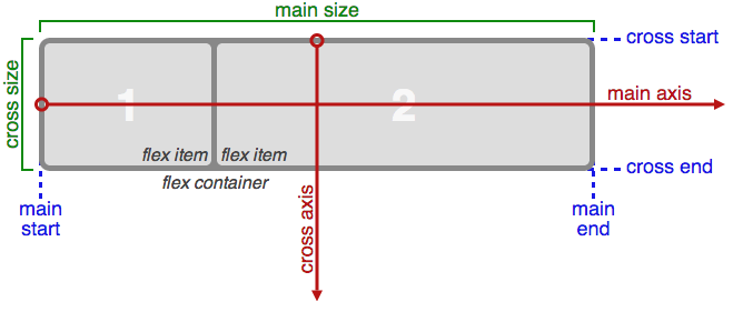 Flexbox Layout
